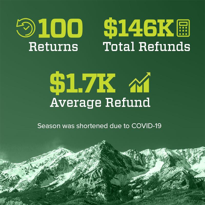 100 Returns & $146K in Refunds