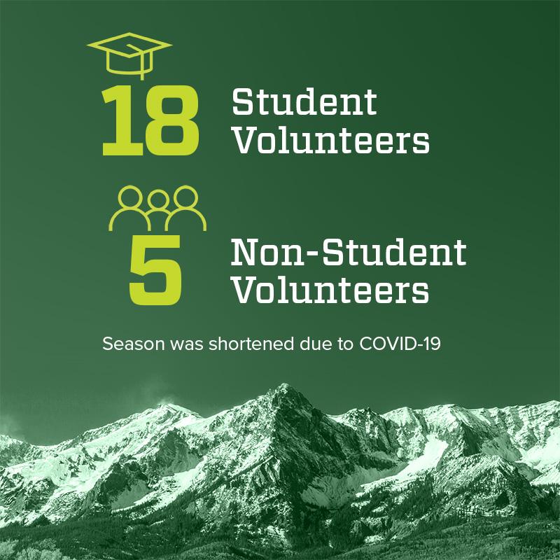 18 Student Volunteers