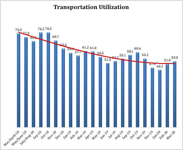 Transportation Utilization