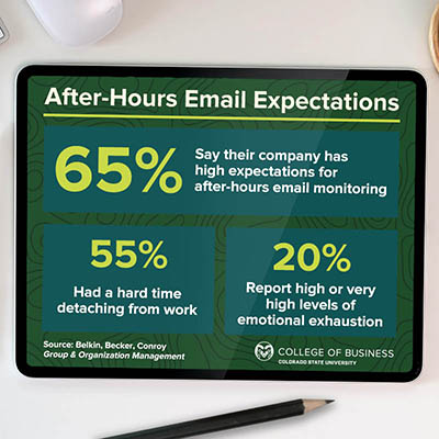 After-Hours Email Effects Statistics