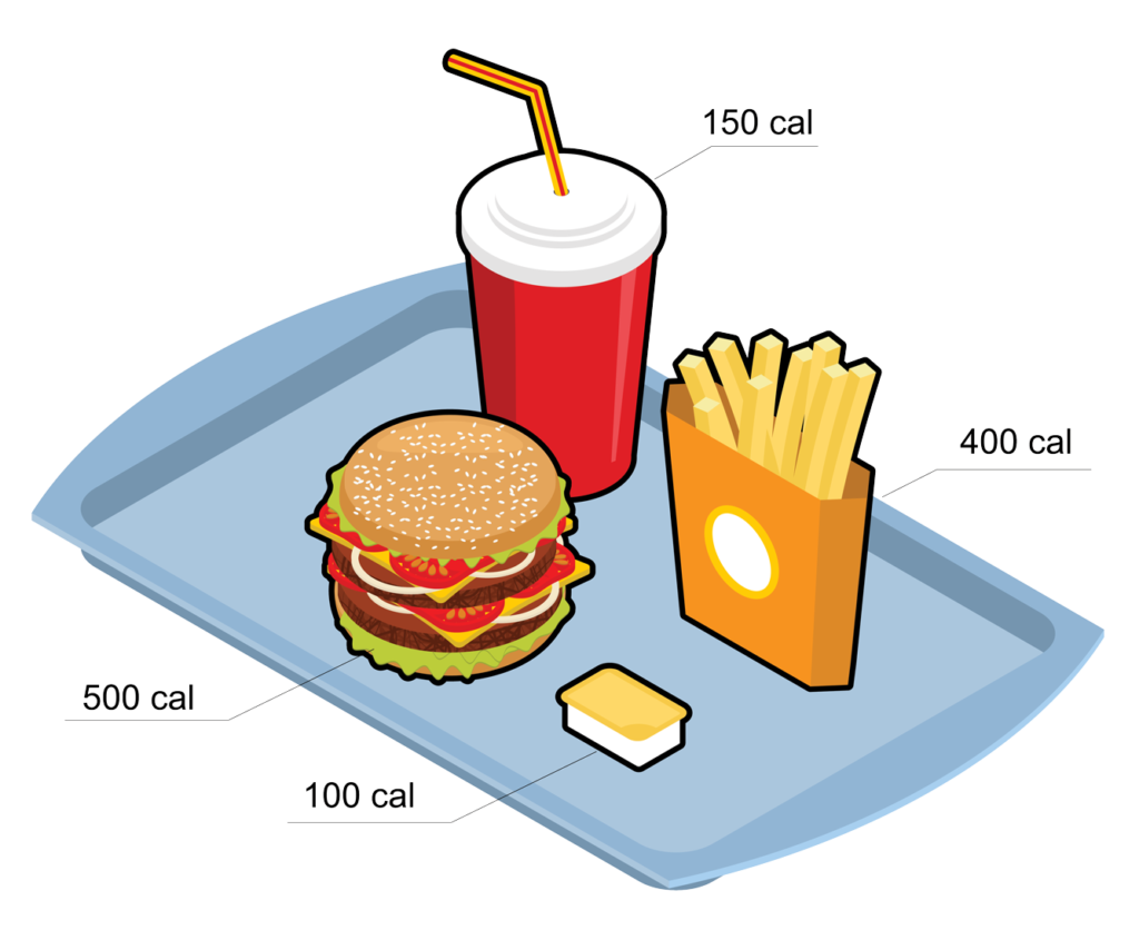 fast food tray with each item labeled by calorie count. 150 calorie soda, 400 calorie french fries, 500 calorie burger and 100 calorie sauce.